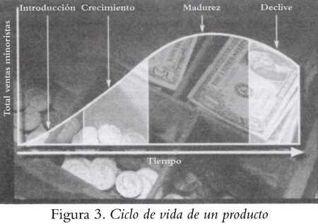 Análisis del ciclo de vida del producto Posicionamiento de Marca