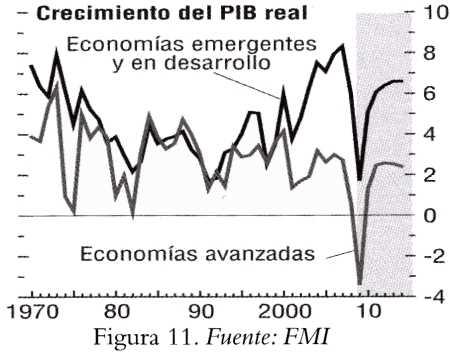 Países con economías emergentes Macroeconomía en la Empresa