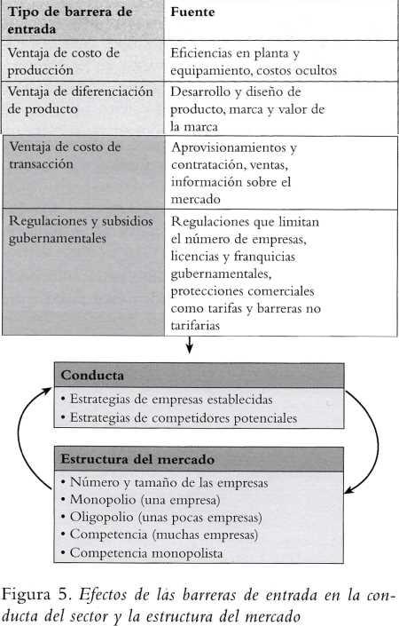 Análisis del sector y definición del mercado Estrategia de Gestión