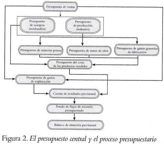 La función del presupuesto en el proceso de planificación de estrategias y beneficios Contabilidad de Gestión
