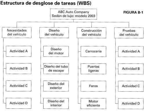 Estructura de desglose de tareas (WBS) Gestión del Tiempo